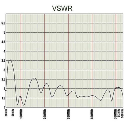 Antenne de communication//systèmes d/'information Boucher 2210017